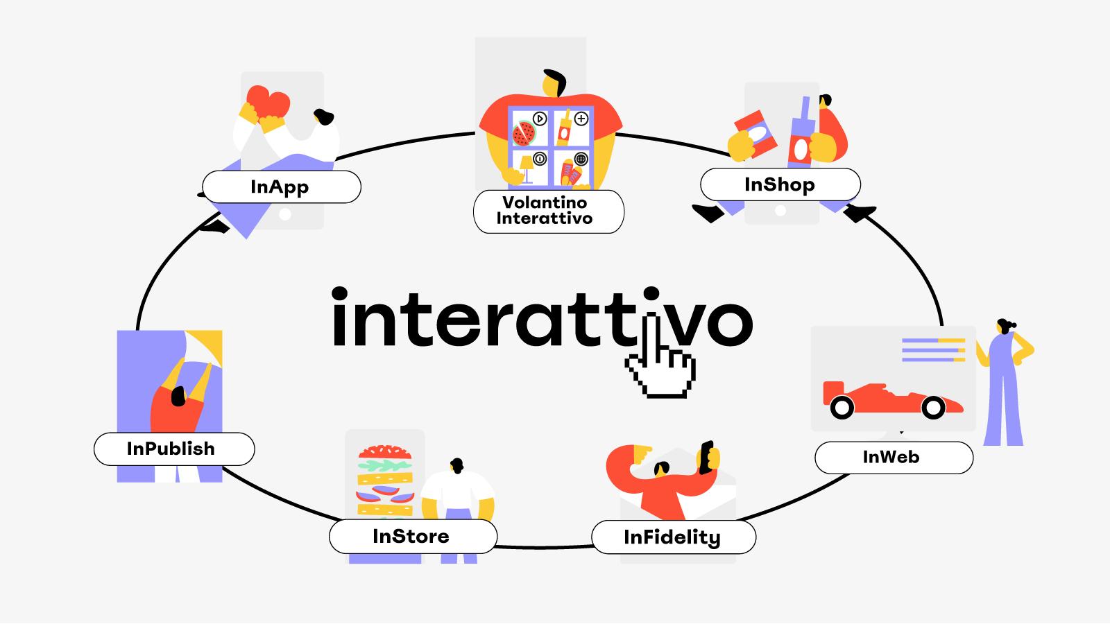 I servizi di Interattivo la piattaforma omnicanale
